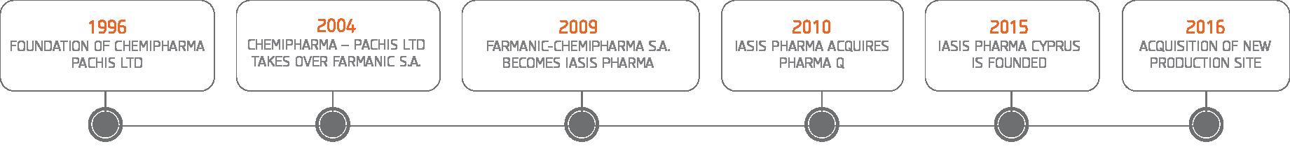 iasis pharma history chart