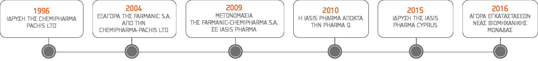 iasis pharma history